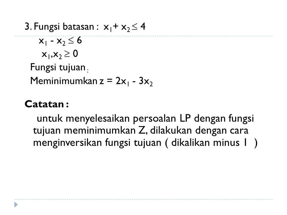 3. Fungsi batasan : x1+ x2  4 x1 - x2  6. x1,x2  0. Fungsi tujuan : Meminimumkan z = 2x1 - 3x2.
