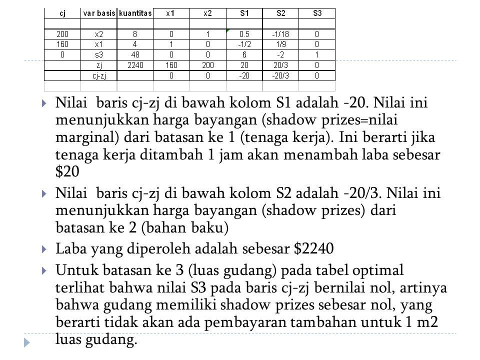 Nilai baris cj-zj di bawah kolom S1 adalah -20