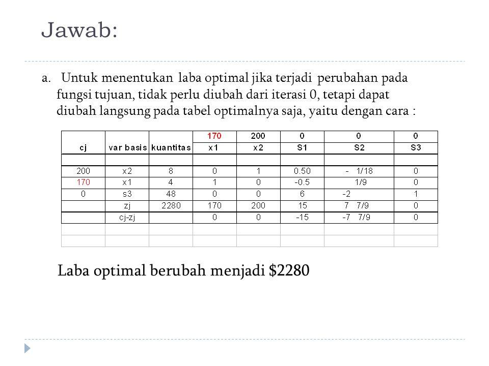Jawab: Laba optimal berubah menjadi $2280