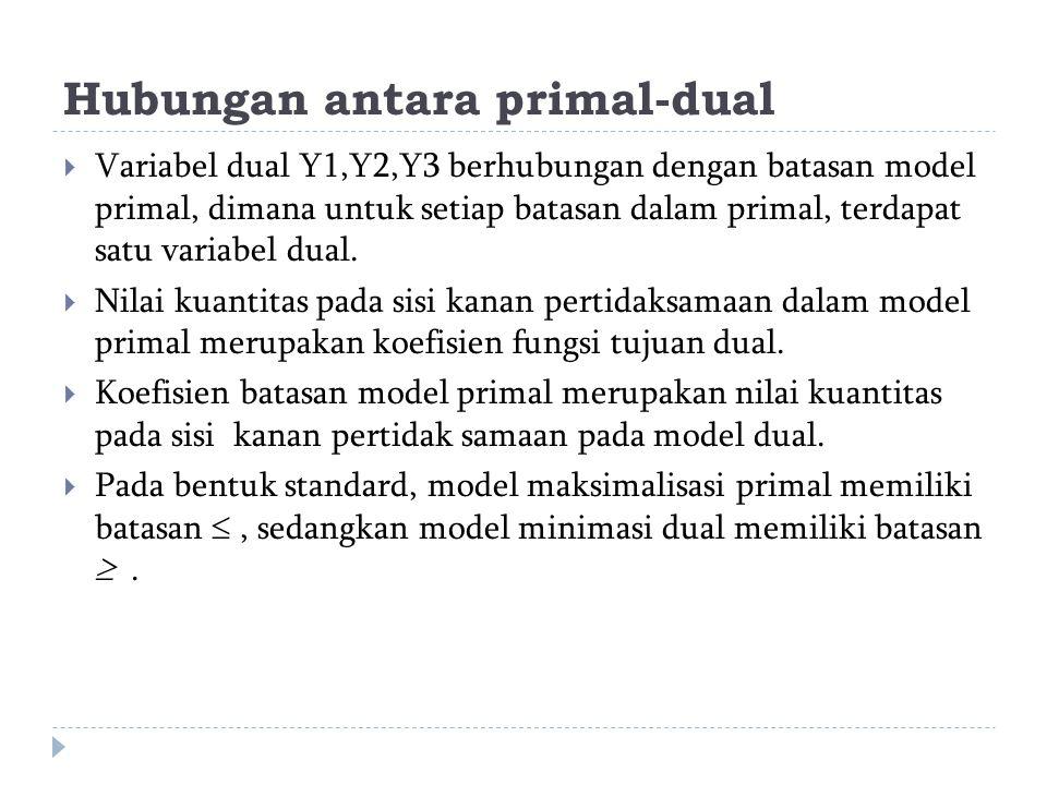 Hubungan antara primal-dual