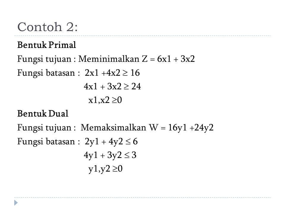 Contoh 2: Bentuk Primal Fungsi tujuan : Meminimalkan Z = 6x1 + 3x2