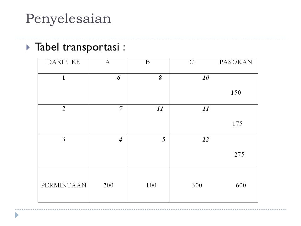 Penyelesaian Tabel transportasi :
