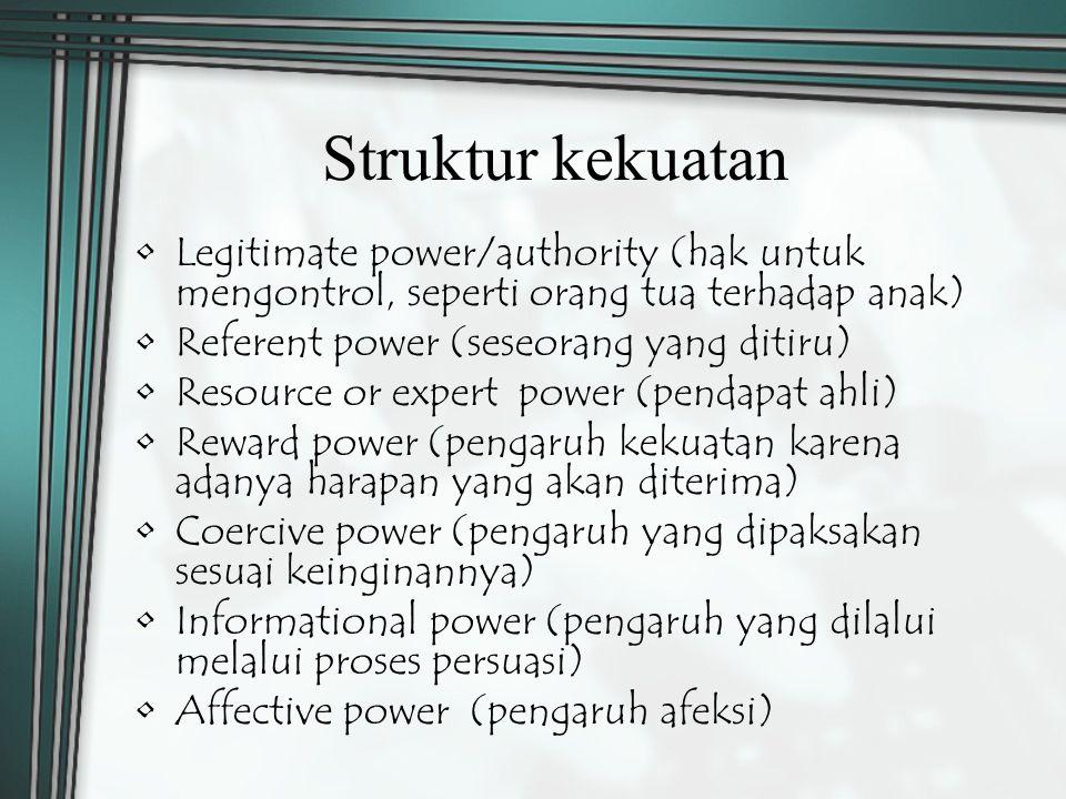 Struktur kekuatan Legitimate power/authority (hak untuk mengontrol, seperti orang tua terhadap anak)