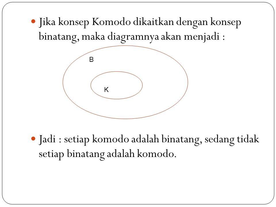 Jika konsep Komodo dikaitkan dengan konsep binatang, maka diagramnya akan menjadi :
