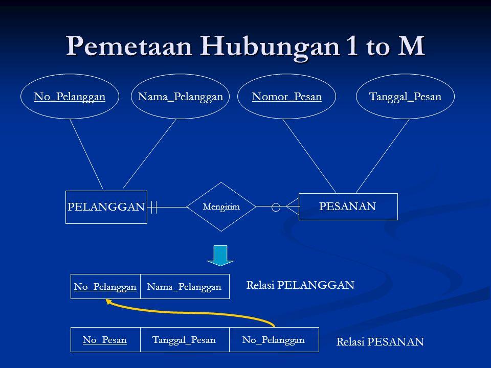 Pemetaan Hubungan 1 to M No_Pelanggan Nama_Pelanggan Nomor_Pesan