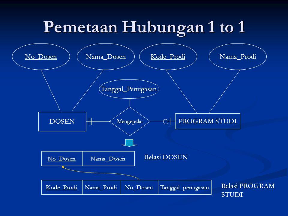 Pemetaan Hubungan 1 to 1 No_Dosen Nama_Dosen Kode_Prodi Nama_Prodi