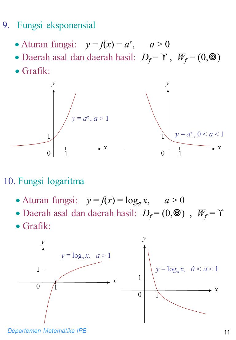  Aturan fungsi: y = f(x) = ax, a > 0