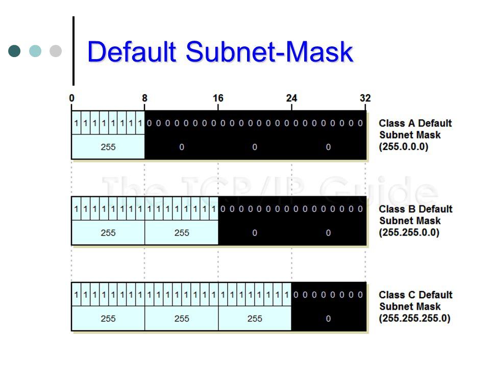 Default Subnet-Mask