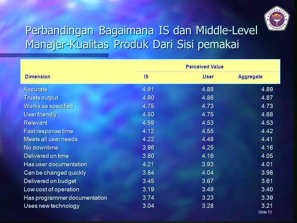 Perbandingan Bagaimana IS dan Middle-Level Manajer-Kualitas Produk Dari Sisi pemakai