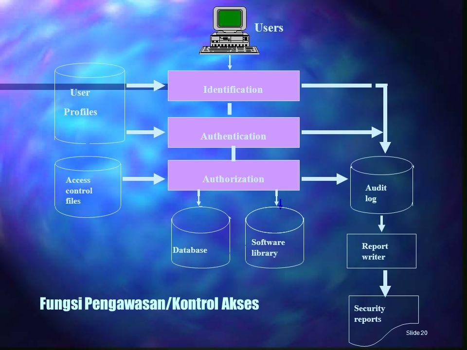Fungsi Pengawasan/Kontrol Akses