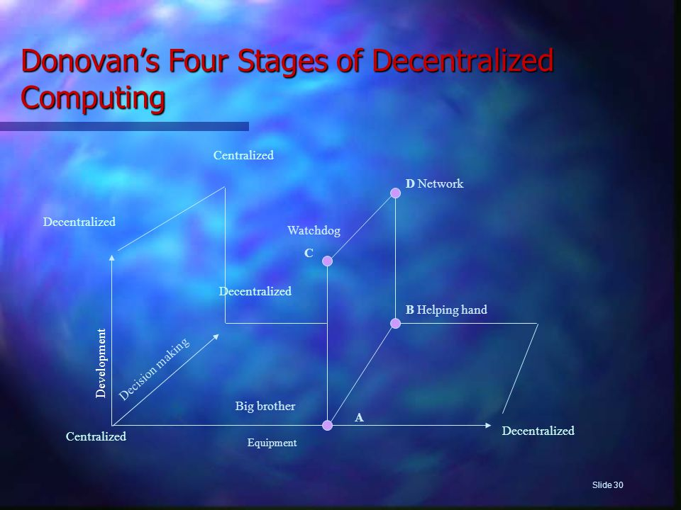 Donovan's Four Stages of Decentralized Computing