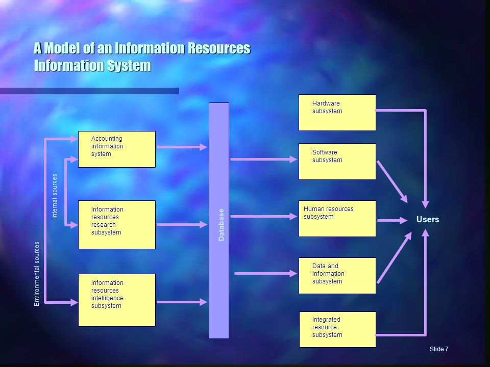 A Model of an Information Resources Information System