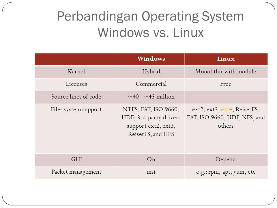 Perbandingan Operating System Windows vs. Linux