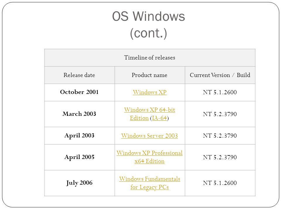 OS Windows (cont.) Timeline of releases Release date Product name