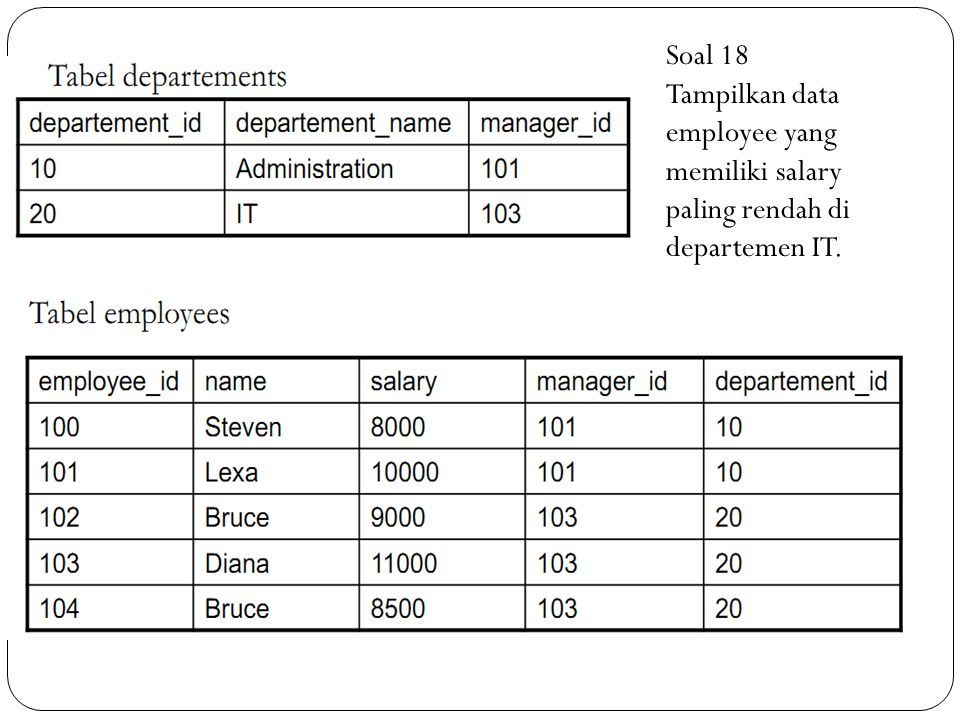 Soal 18 Tampilkan data employee yang memiliki salary paling rendah di departemen IT.