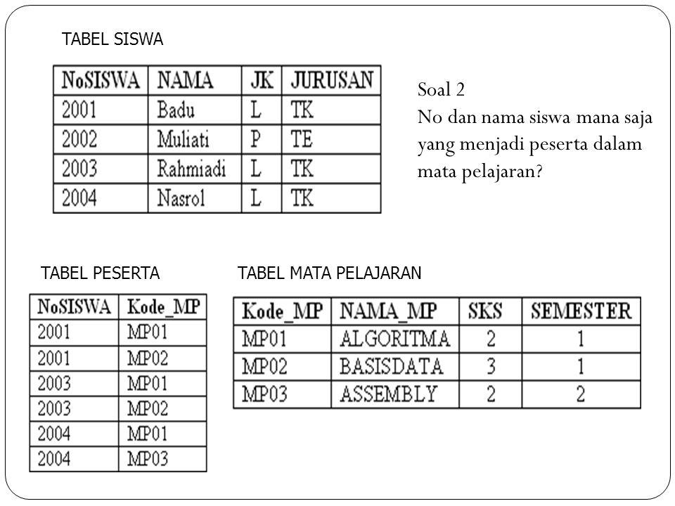 No dan nama siswa mana saja yang menjadi peserta dalam mata pelajaran