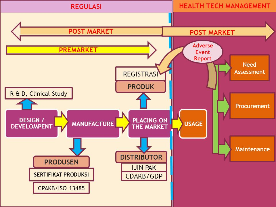 HEALTH TECH MANAGEMENT