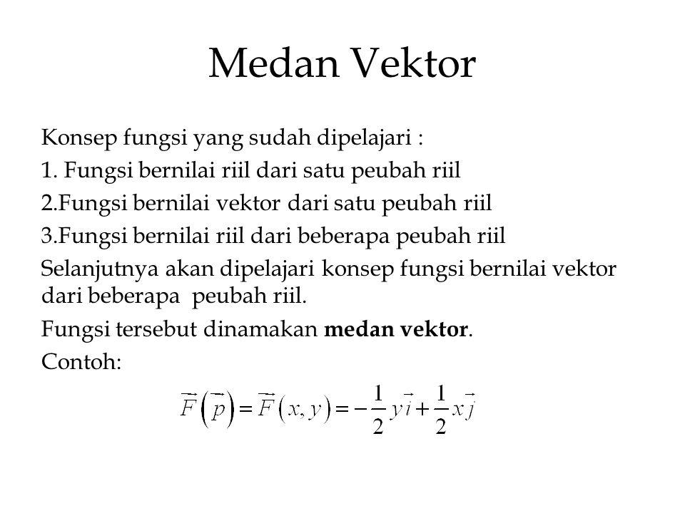 Medan Vektor Konsep fungsi yang sudah dipelajari :