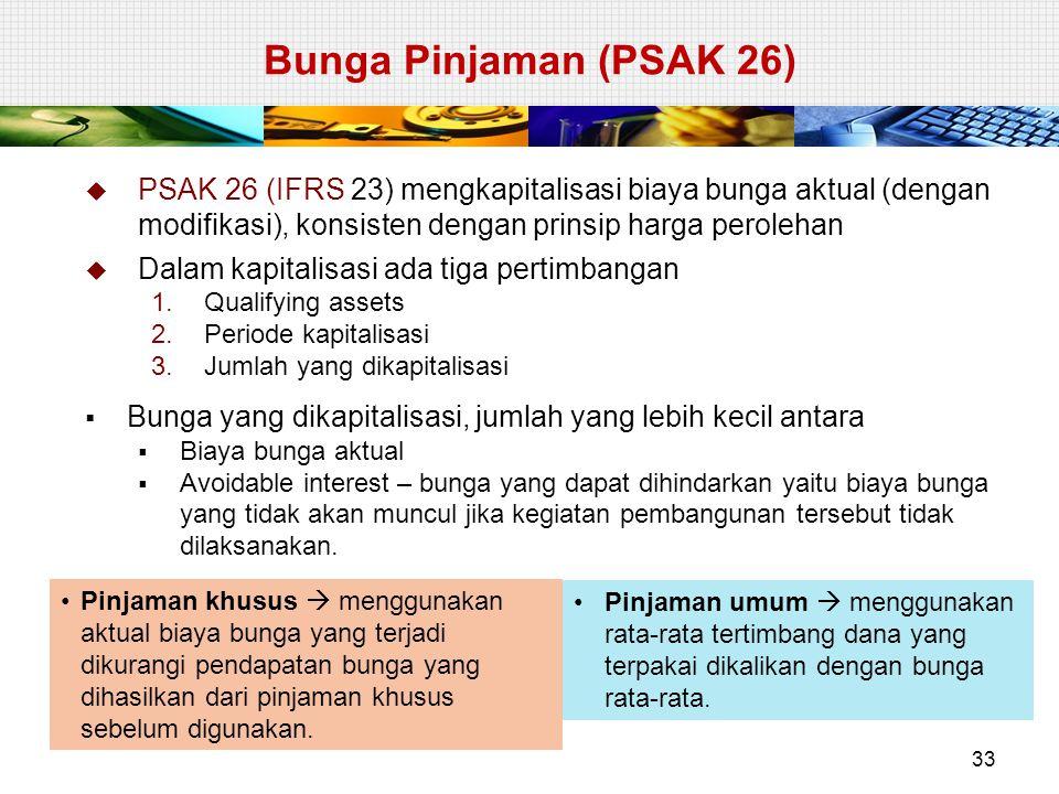Bunga Pinjaman (PSAK 26) PSAK 26 (IFRS 23) mengkapitalisasi biaya bunga aktual (dengan modifikasi), konsisten dengan prinsip harga perolehan.