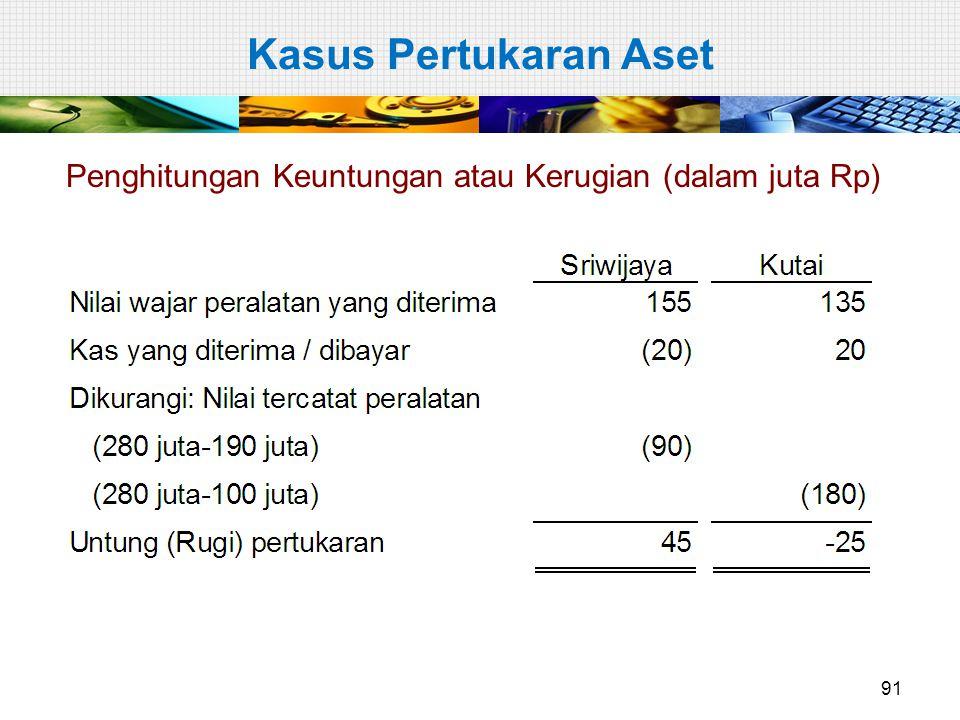 Kasus Pertukaran Aset Penghitungan Keuntungan atau Kerugian (dalam juta Rp)