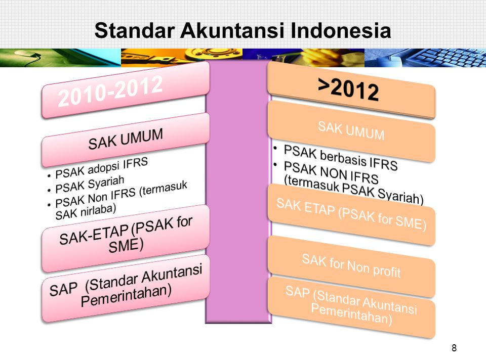 Standar Akuntansi Indonesia