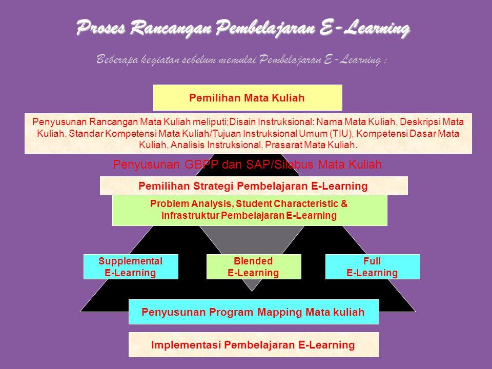 Beberapa kegiatan sebelum memulai Pembelajaran E-Learning :