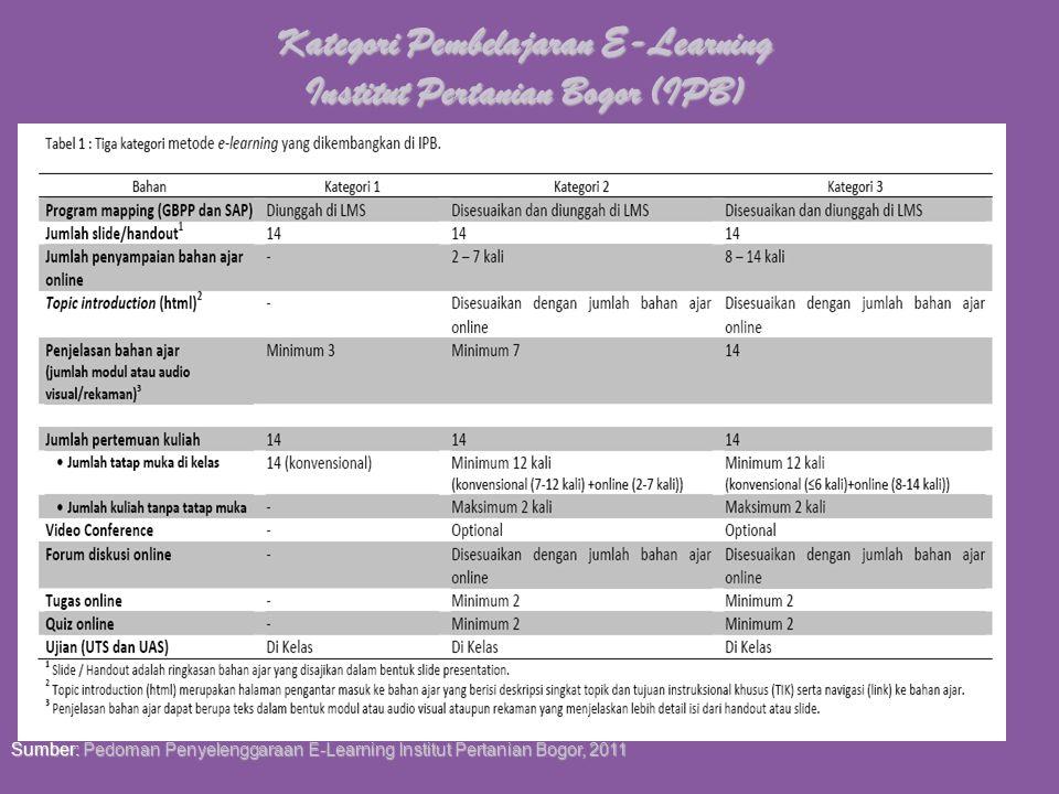Kategori Pembelajaran E-Learning Institut Pertanian Bogor (IPB)