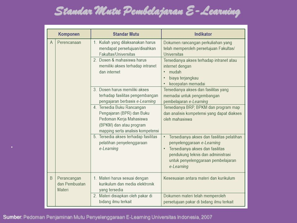 Standar Mutu Pembelajaran E-Learning