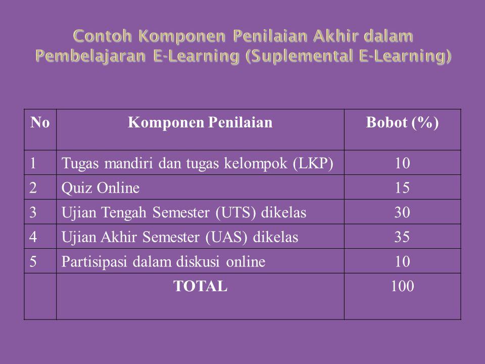 Contoh Komponen Penilaian Akhir dalam Pembelajaran E-Learning (Suplemental E-Learning)