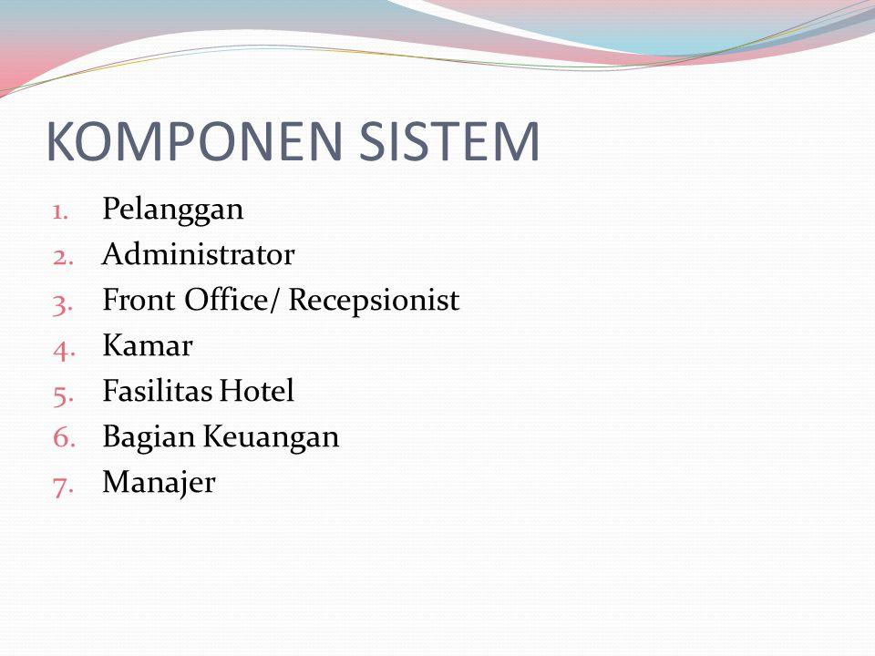 KOMPONEN SISTEM Pelanggan Administrator Front Office/ Recepsionist