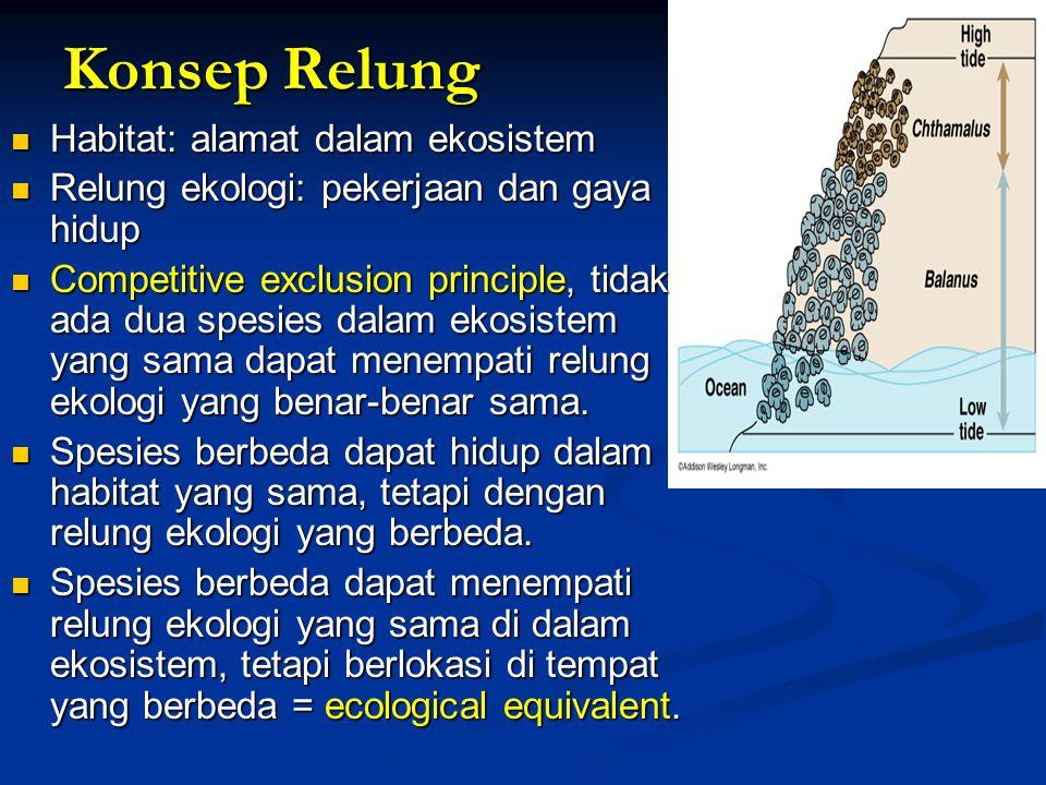 Konsep Relung Habitat: alamat dalam ekosistem
