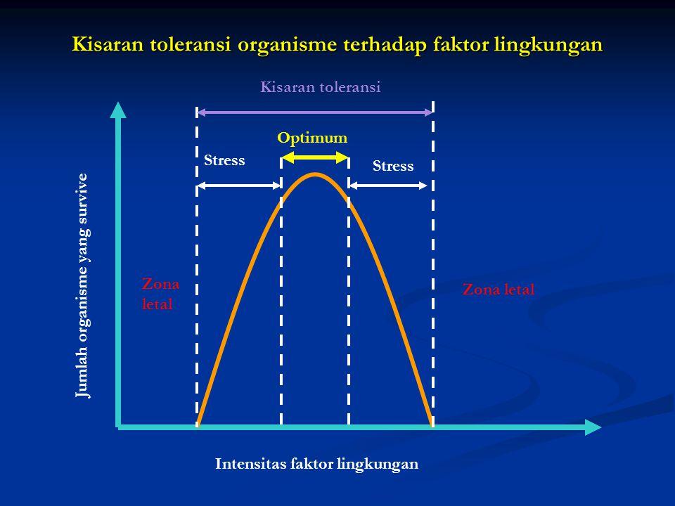 Kisaran toleransi organisme terhadap faktor lingkungan