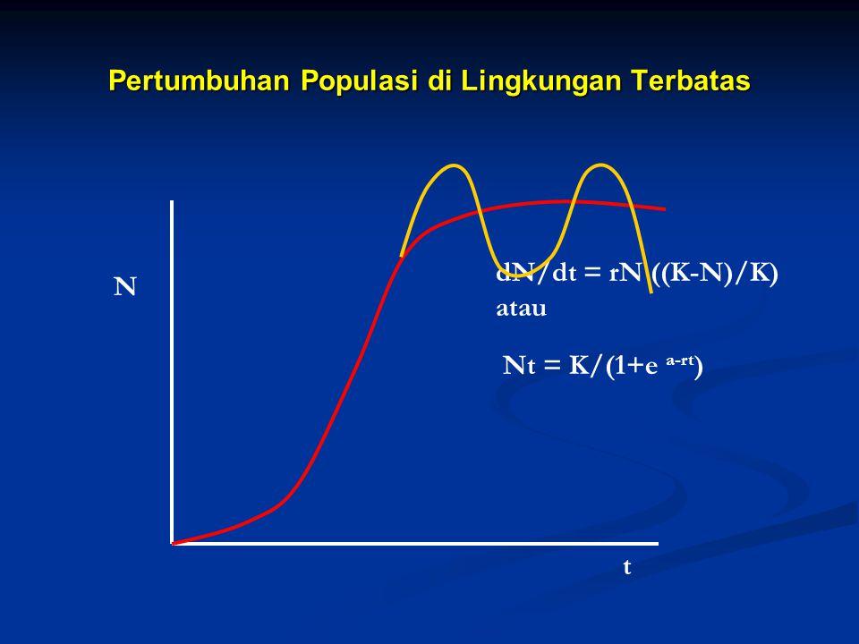 Pertumbuhan Populasi di Lingkungan Terbatas