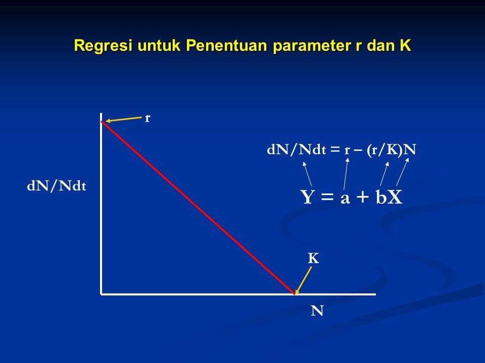 Regresi untuk Penentuan parameter r dan K