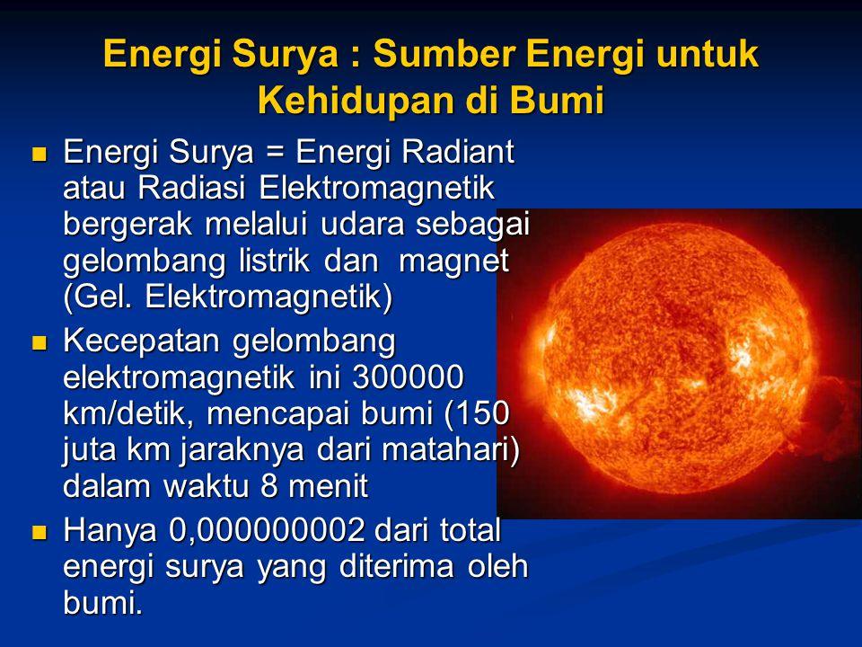 Energi Surya : Sumber Energi untuk Kehidupan di Bumi