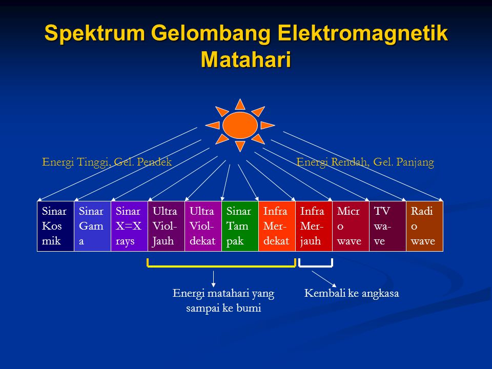 Spektrum Gelombang Elektromagnetik Matahari