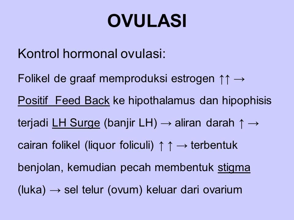 OVULASI Kontrol hormonal ovulasi: