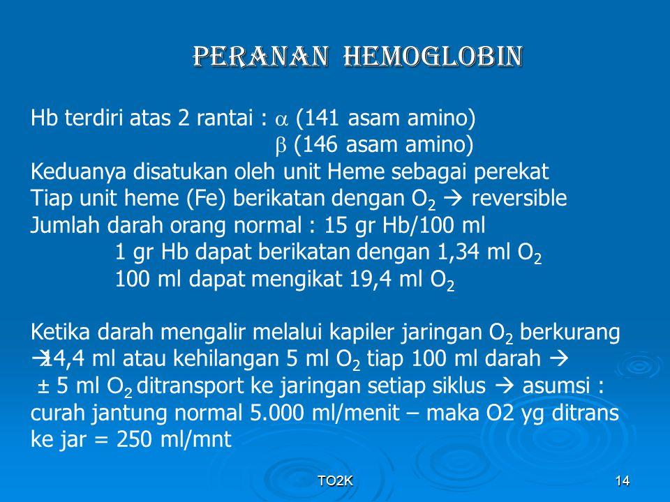 PERANAN Hemoglobin Hb terdiri atas 2 rantai :  (141 asam amino)