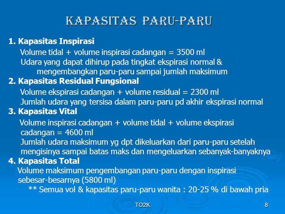 KAPASITAS PARU-PARU Volume tidal + volume inspirasi cadangan = 3500 ml