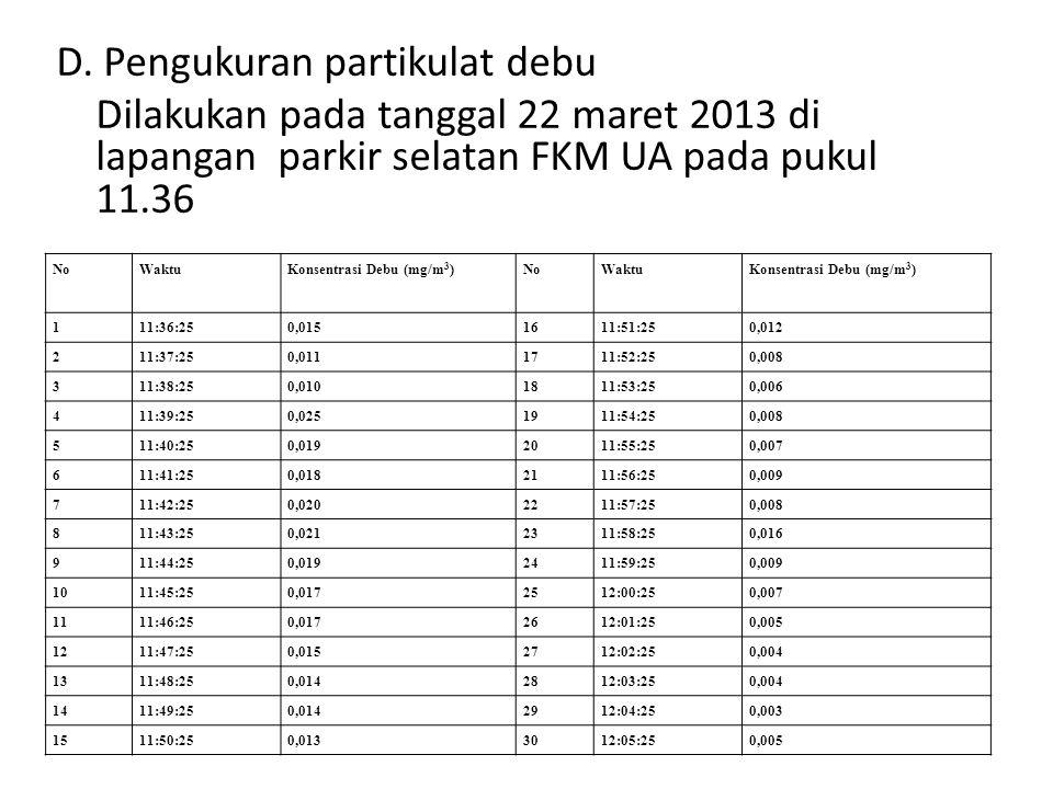 D. Pengukuran partikulat debu Dilakukan pada tanggal 22 maret 2013 di lapangan parkir selatan FKM UA pada pukul 11.36