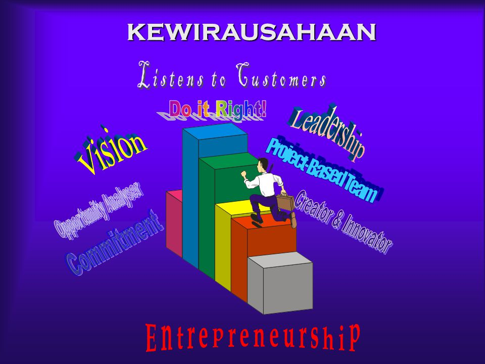 KEWIRAUSAHAAN Listens to Customers Leadership Do it Right! Vision