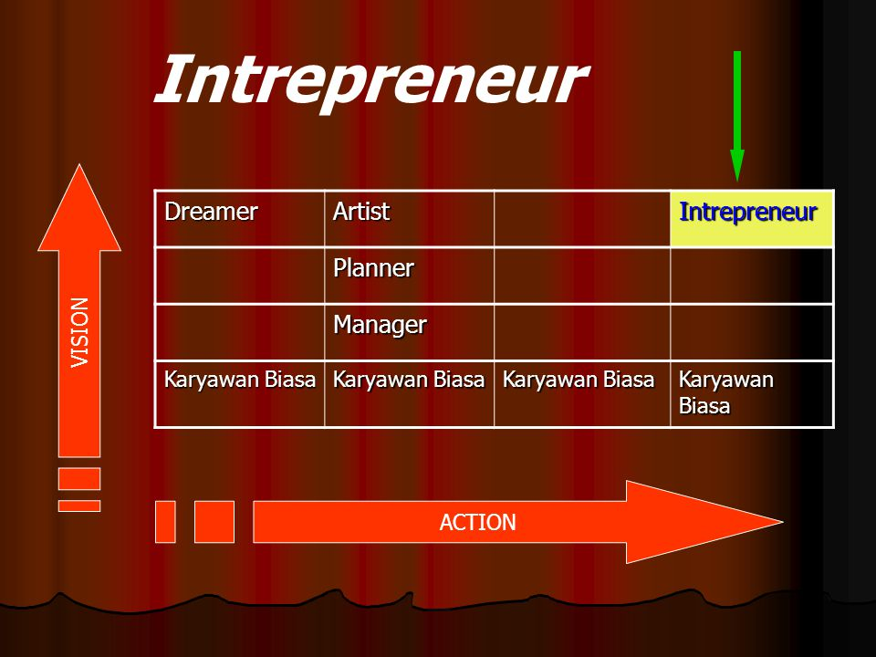 Intrepreneur Dreamer Artist Intrepreneur Planner Manager