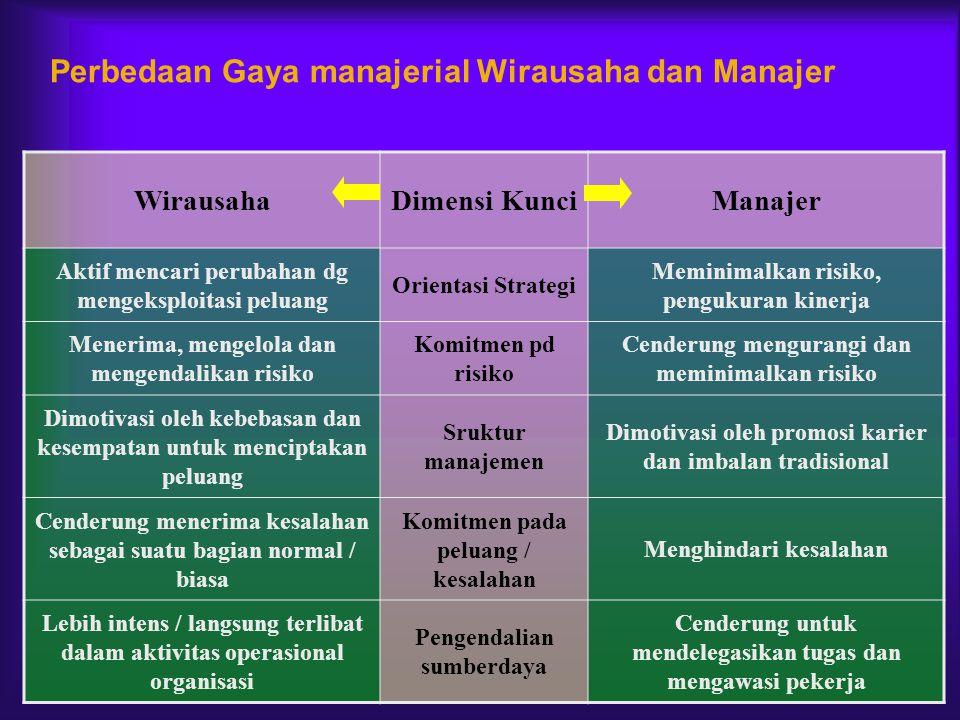 Perbedaan Gaya manajerial Wirausaha dan Manajer