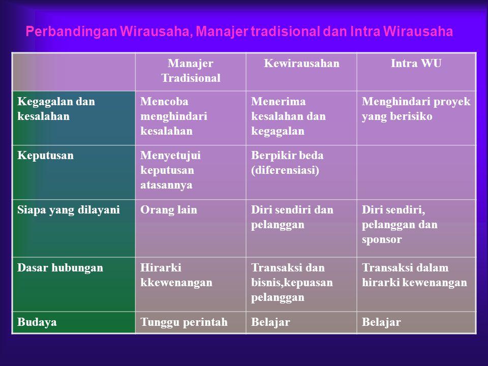 Perbandingan Wirausaha, Manajer tradisional dan Intra Wirausaha
