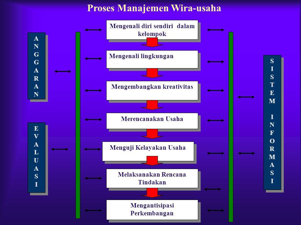 Proses Manajemen Wira-usaha