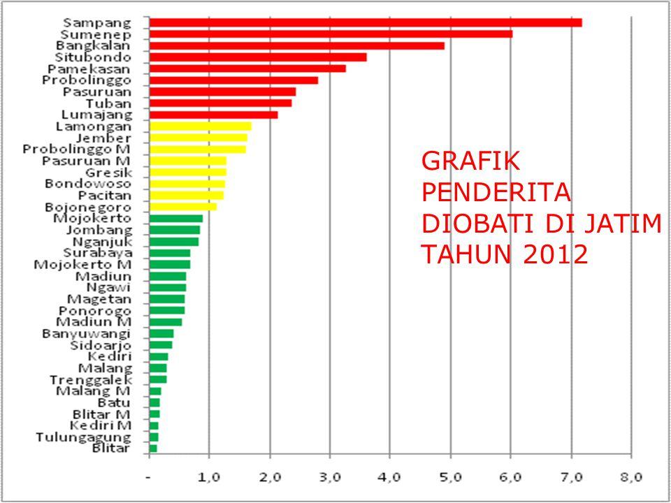 GRAFIK PENDERITA DIOBATI DI JATIM TAHUN 2012