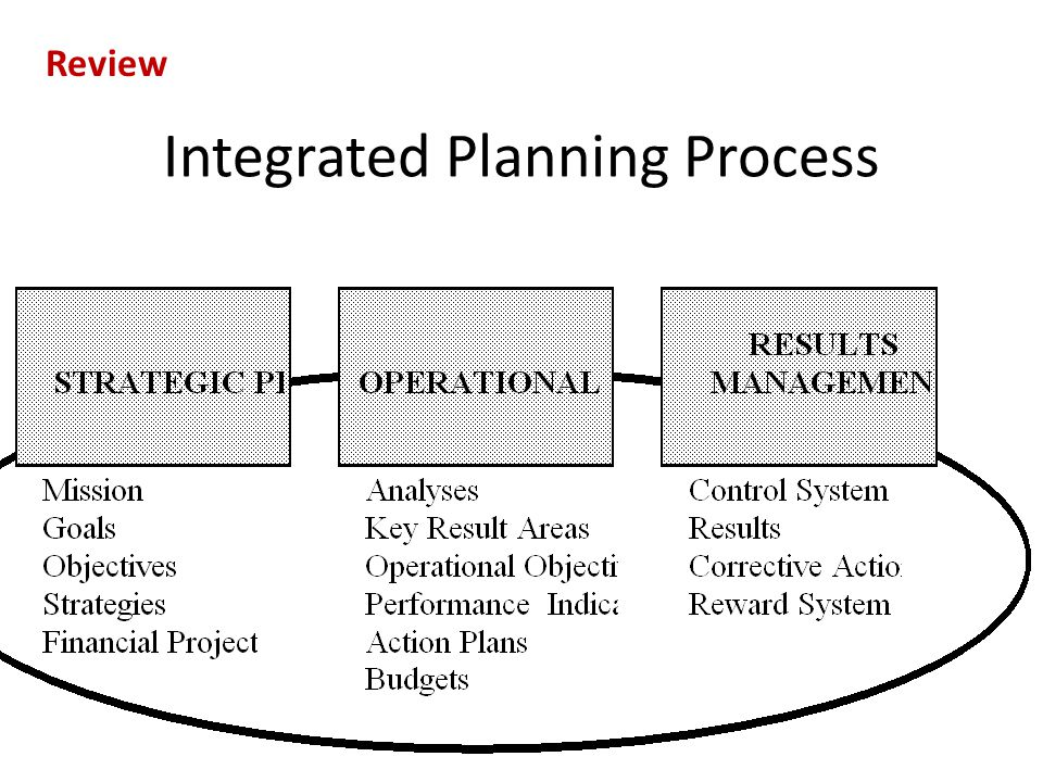 Integrated Planning Process