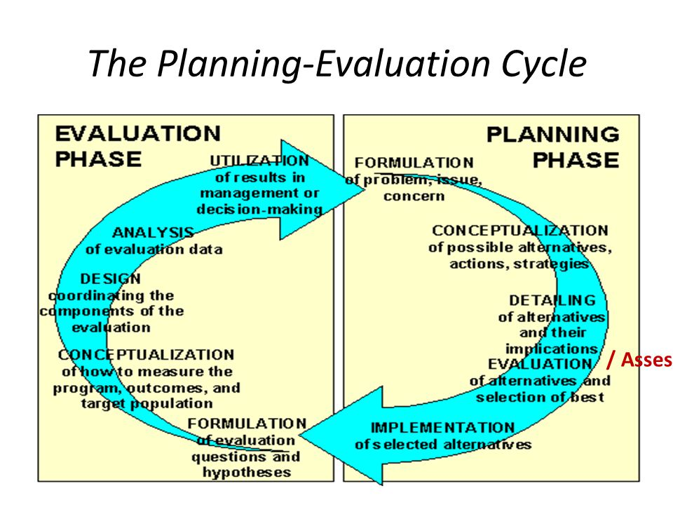 The Planning-Evaluation Cycle