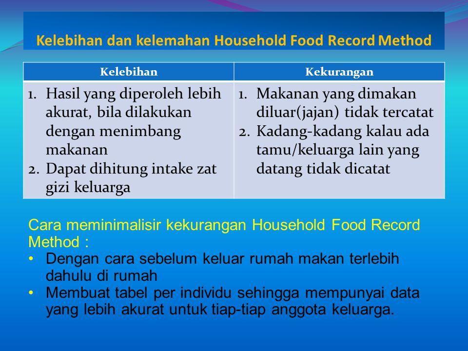 Kelebihan dan kelemahan Household Food Record Method