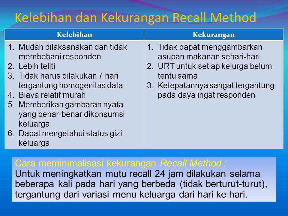 Kelebihan dan Kekurangan Recall Method